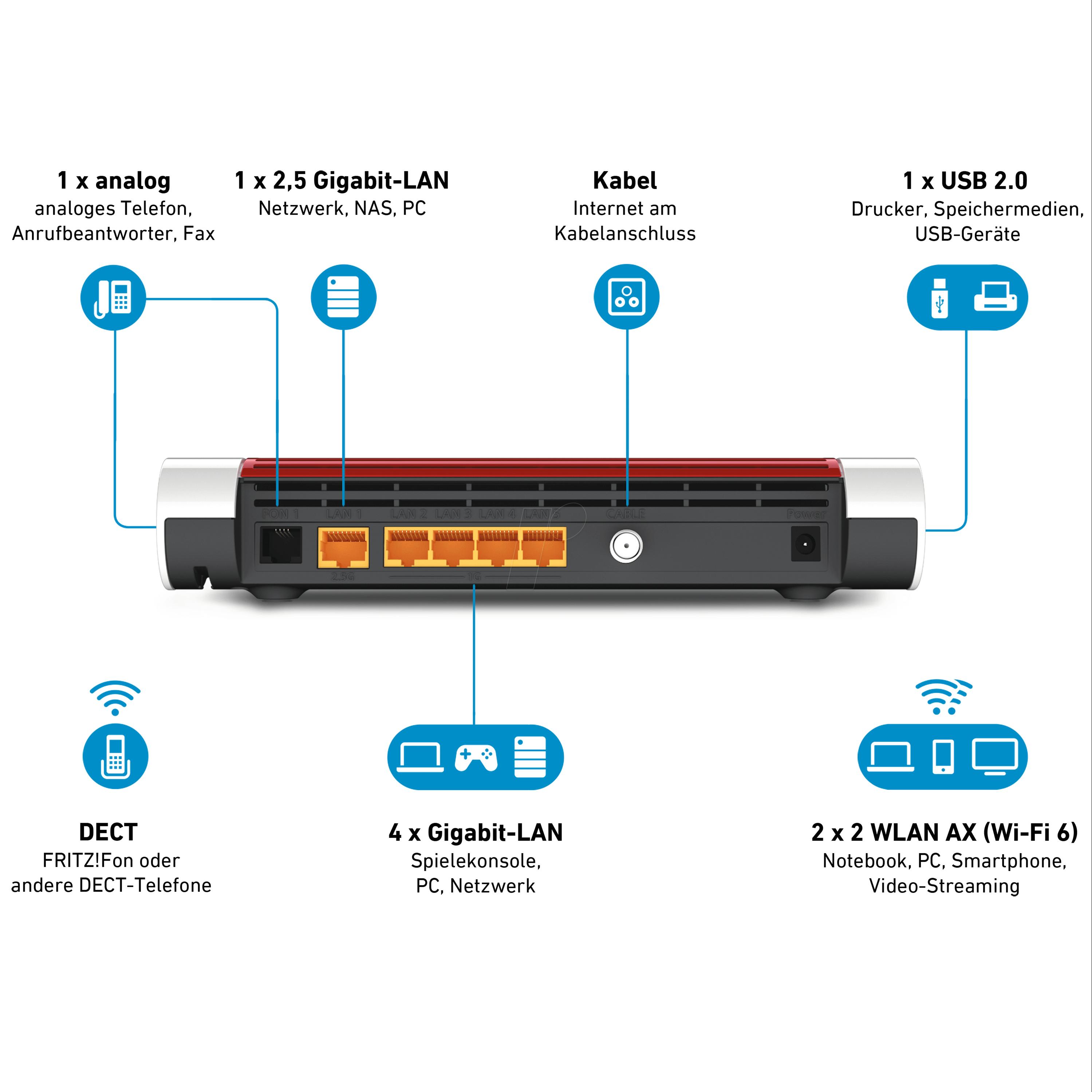 AVM FB FON W20 FRITZBox 20 mit Kabel Modem bei reichelt ...