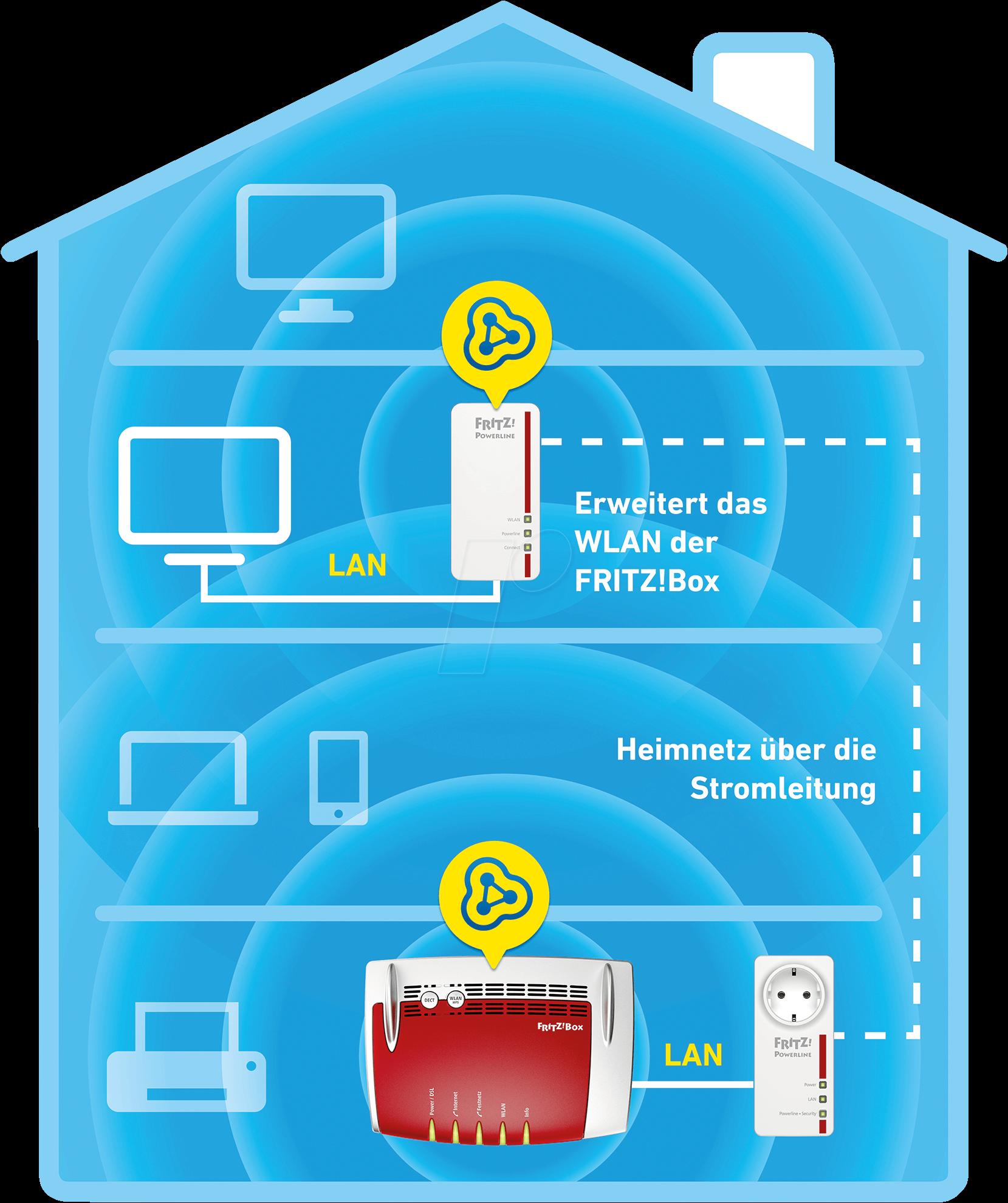 https://cdn-reichelt.de/bilder/web/xxl_ws/E910/AVM_PL1260E_SET_03.png