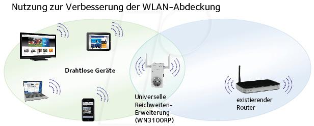 https://cdn-reichelt.de/bilder/web/xxl_ws/E910/NETGEAR_WN3100RP_11.png