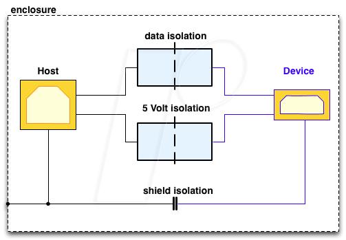 https://cdn-reichelt.de/bilder/web/xxl_ws/E910/USB_CARE01_05.png